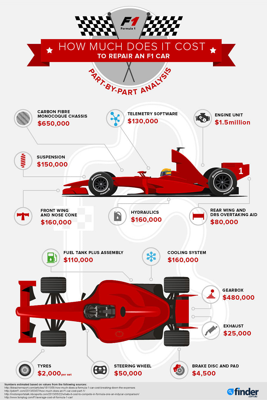 how much does it cost to fix an iphone screen infographic how much does it cost to repair an f1 car 3904