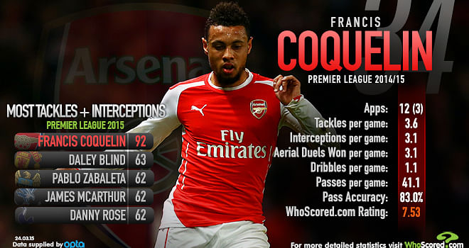 Stats: Francis Coquelin has the most tackles and interceptions in 2015