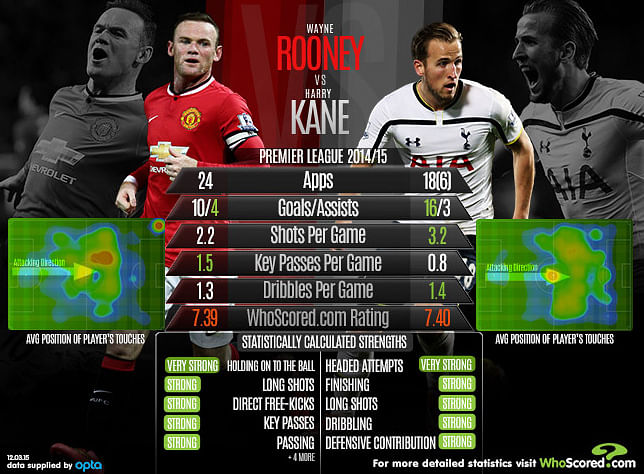 Statistical Analysis: Wayne Rooney vs Harry Kane