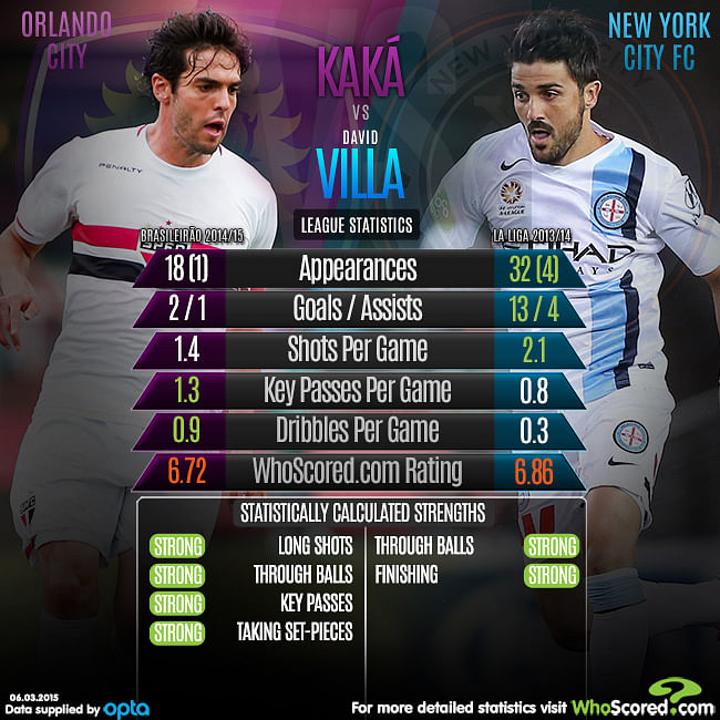Infographic: Comparing Kaka and David Villa's stats in their last season
