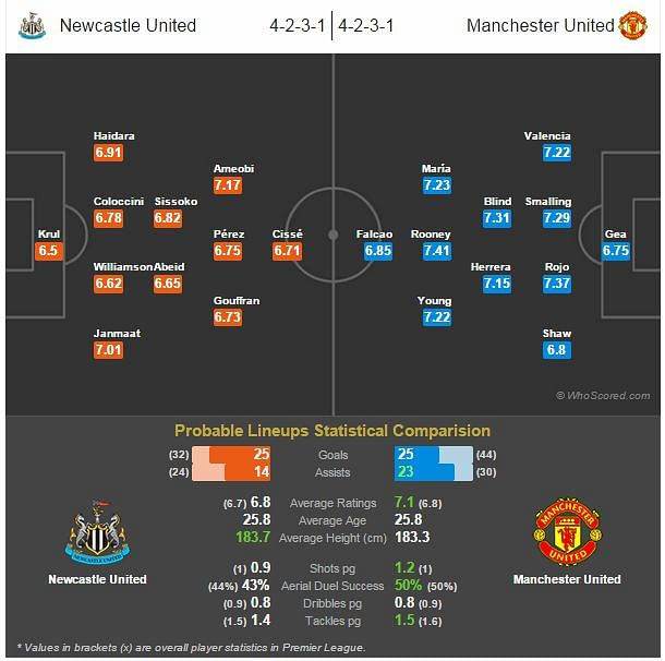 Newcastle United vs Manchester United - Statistical Preview