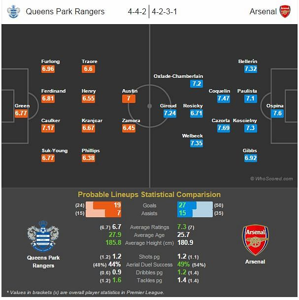 Queens Park Rangers vs Arsenal - Statistical Preview