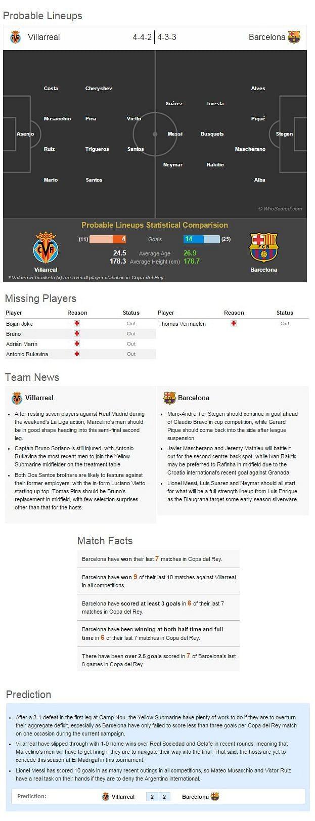 Copa del Rey: Villarreal-Barcelona Statistical Preview