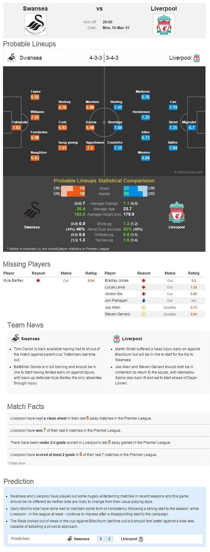 Swansea-Liverpool Statistical Preview