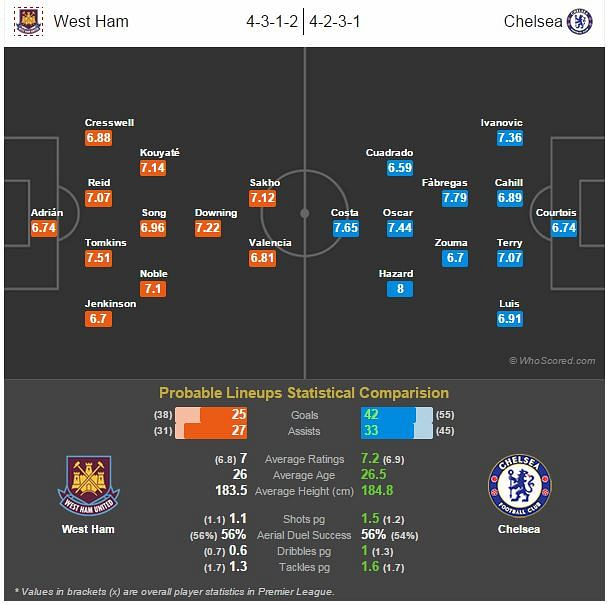 West Ham vs Chelsea - Statistical Preview