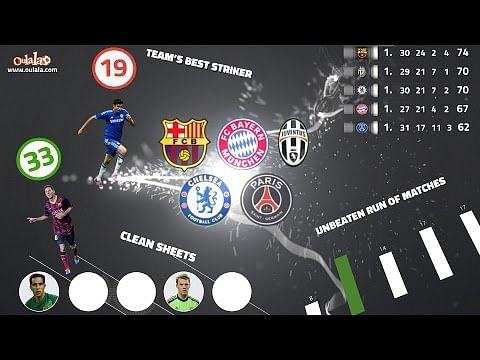 Who is the best when Top 5 European clubs go head-to-head?