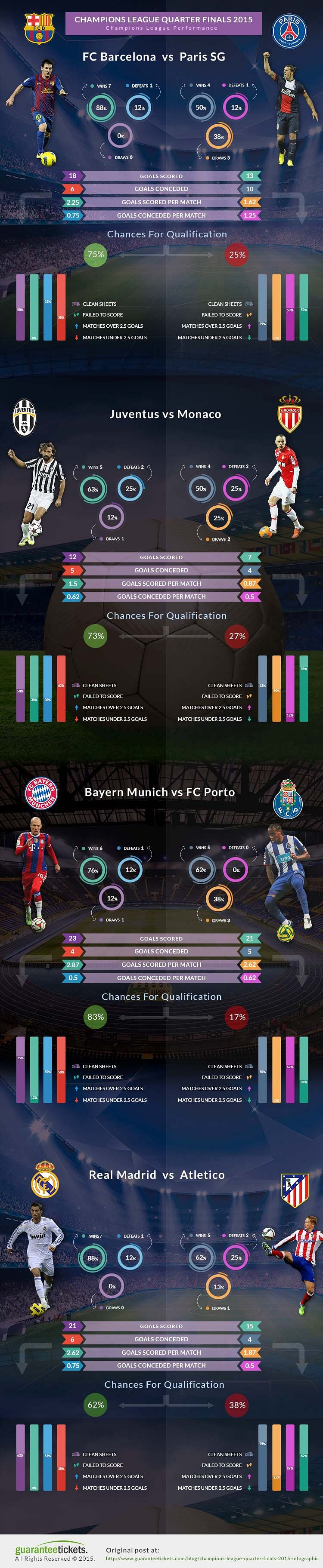 Infographic: Champions League quarter-final overview - Who will qualify for the semi-finals?