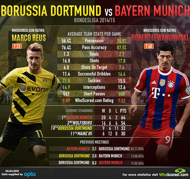 bayern vs dortmund head to head
