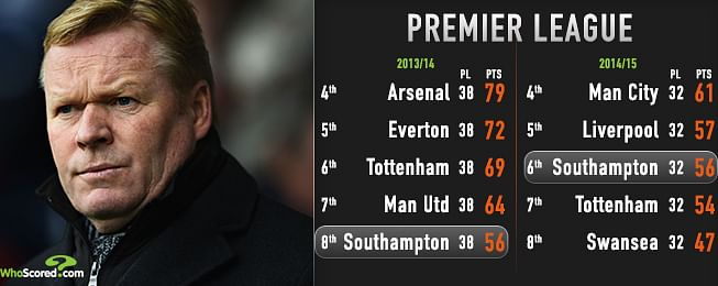 2014/15 Premier League Manager of the Season candidates