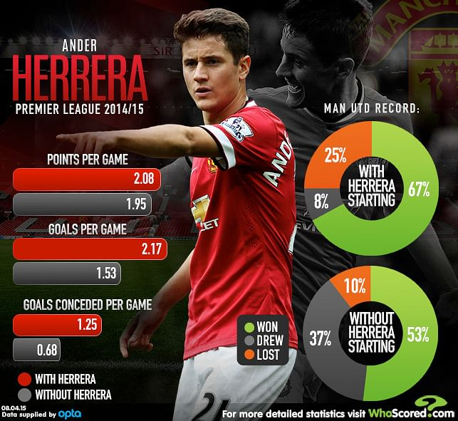 Statistical Analysis: Do Manchester United perform better with Ander Herrera in the side?
