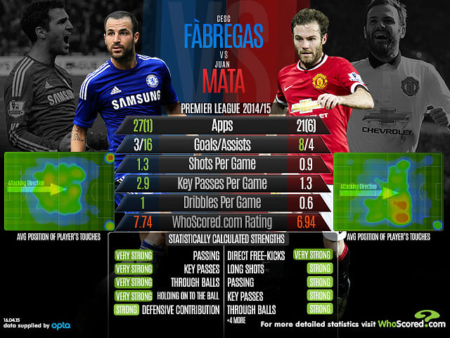 Statistical Analysis: Cesc Fabregas vs Juan Mata
