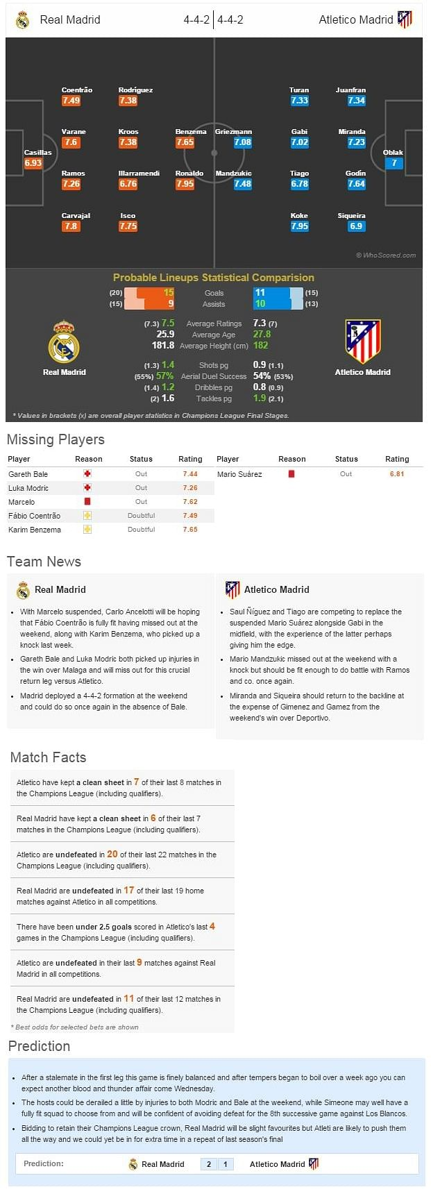 Real Madrid-Atletico Madrid Statistical Preview