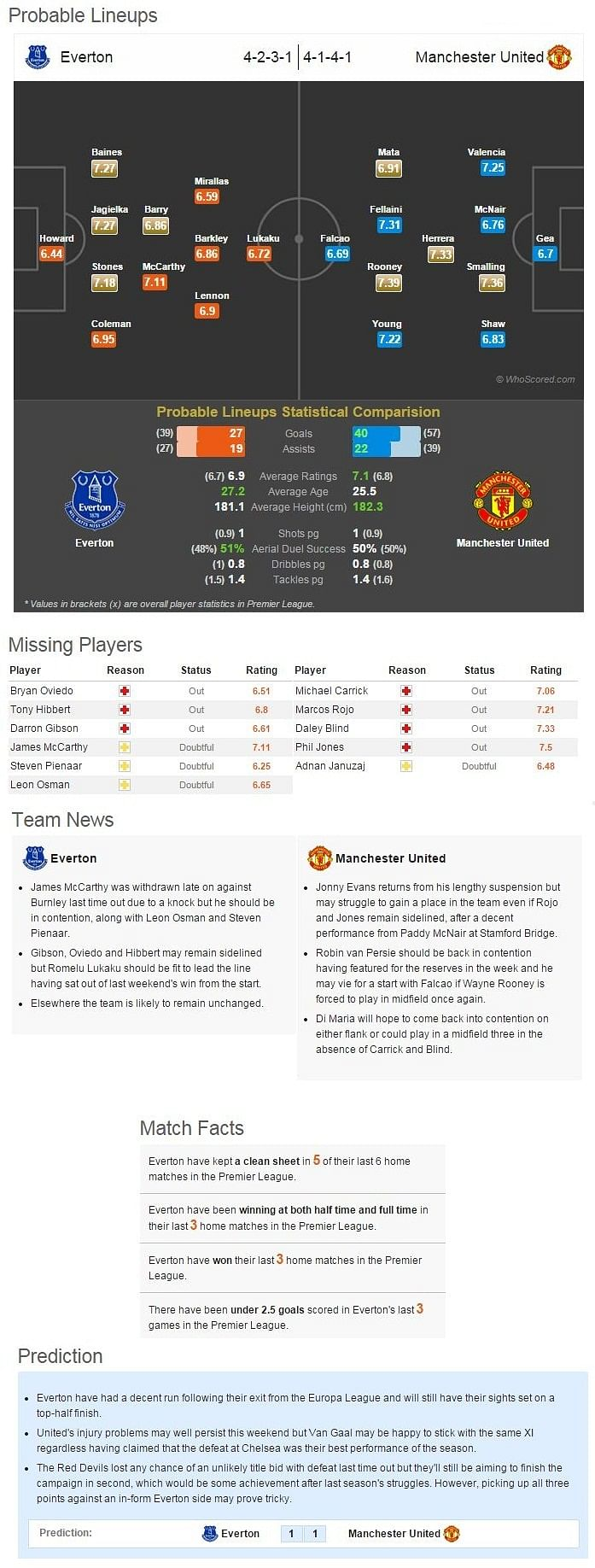 Everton-Manchester United Statistical Preview