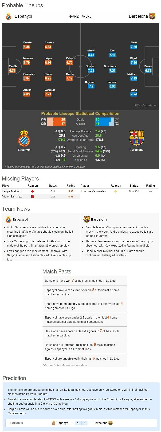 Espanyol-Barcelona Statistical Preview