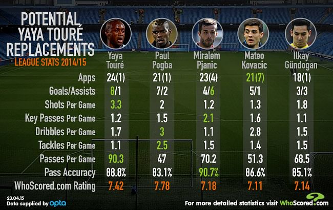 Infographic: Are these 4 midfielders capable of replacing Yaya Toure at Manchester City?