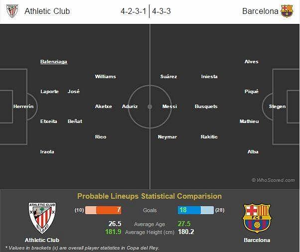 Copa del Rey final: Barcelona vs Athletic Bilbao preview