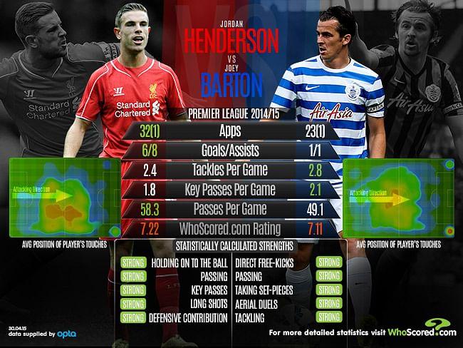 Jordan Henderson vs Joey Barton - Who will win the midfield battle when Liverpool host QPR?