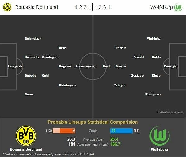 German Cup final: Borussia Dortmund vs Wolfsburg preview