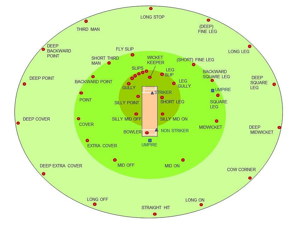 Cricket commentary