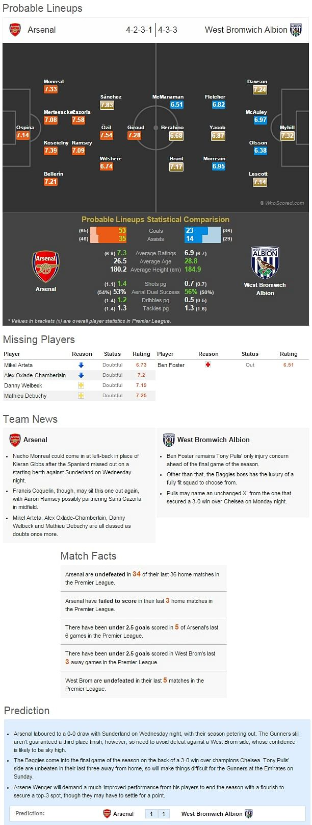 Arsenal vs West Bromwich Albion - Statistical Preview