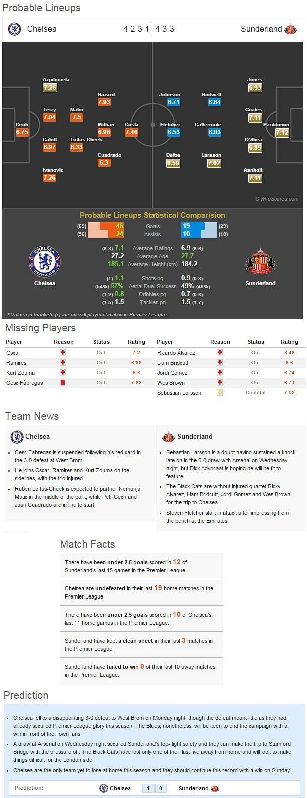 Chelsea vs Sunderland - Statistical Preview