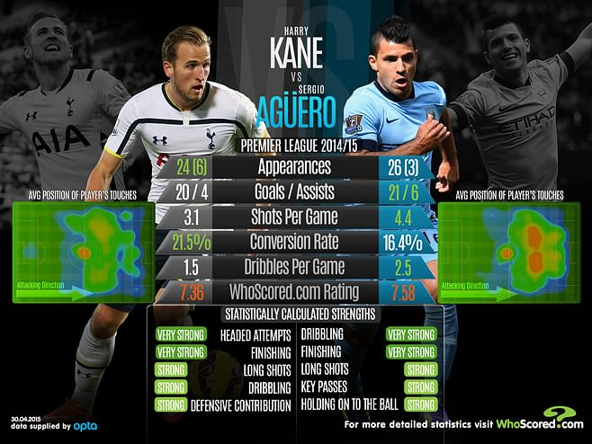 Infographic: Harry Kane vs Sergio Agüero
