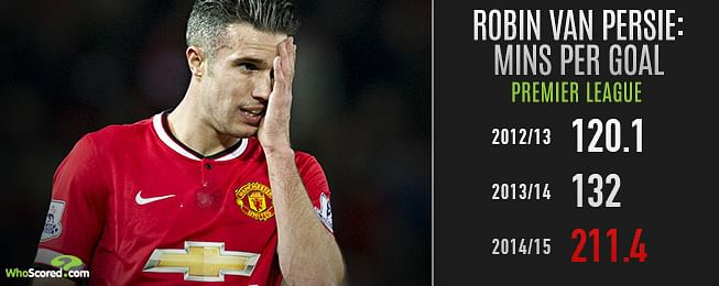 Why Manchester United must get rid of Robin van Persie this summer