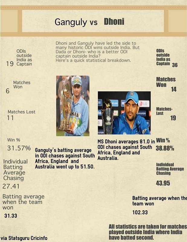 Stats: Sourav Ganguly and MS Dhoni - Who is the better overseas ODI captain?