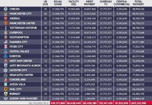 Chelsea lands £99 million as 2014-15 Premier League revenues Revenue-premier-league-1433342114-800