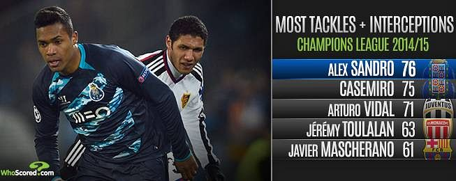 Champions League Team of the Season for 2014/15 based on stats