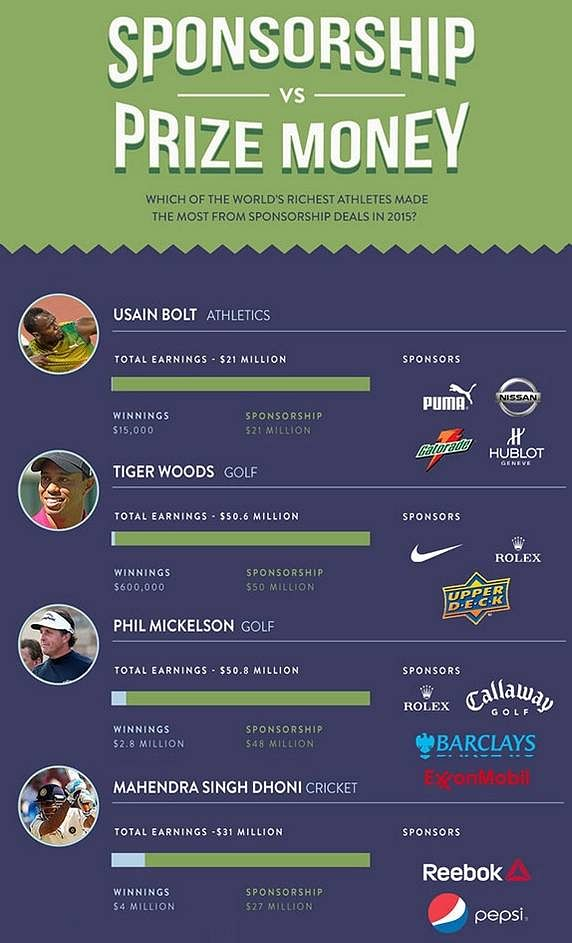 Infographic: Sponsorship vs Prize Money of the top paid athletes of 2015
