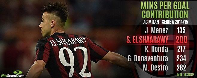 Stephen El Shaarawy sale to Monaco could come back to haunt AC Milan