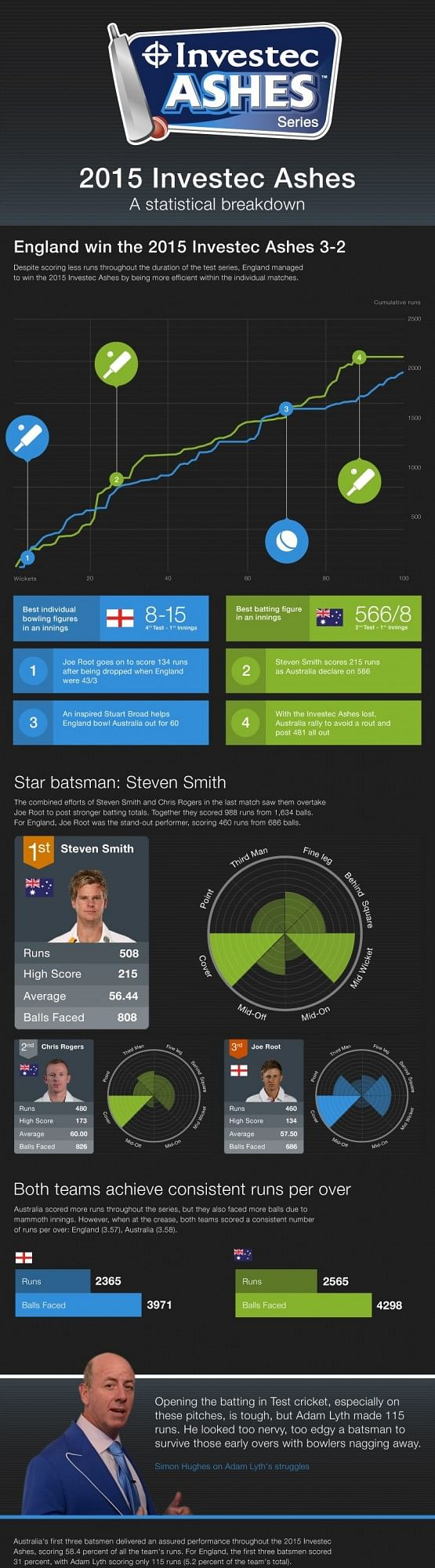 2015 Investec Ashes - A Statistical Breakdown