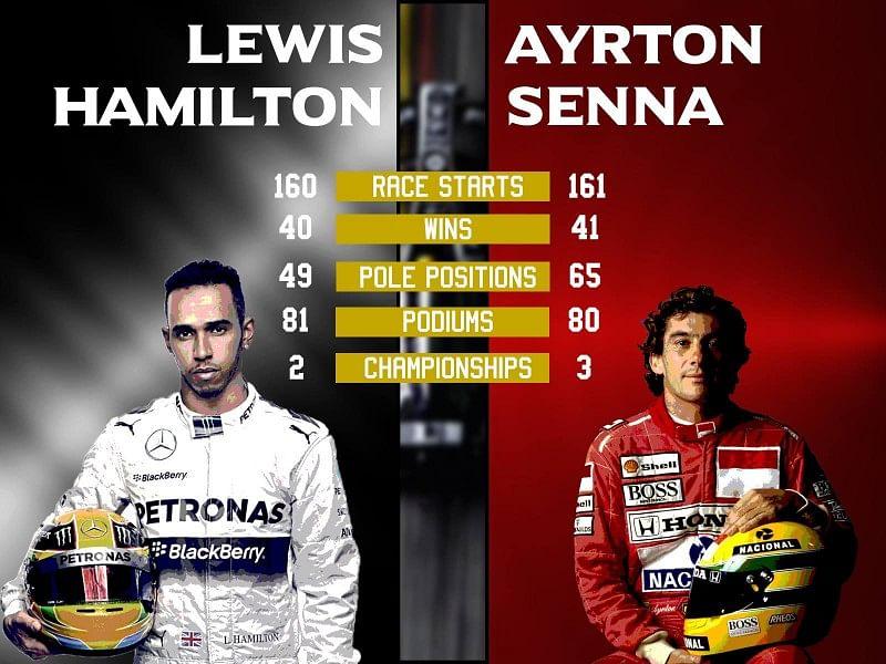 Comparing the records of Lewis Hamilton and Ayrton Senna