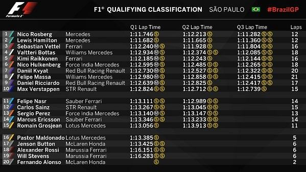 f1 results - photo #5