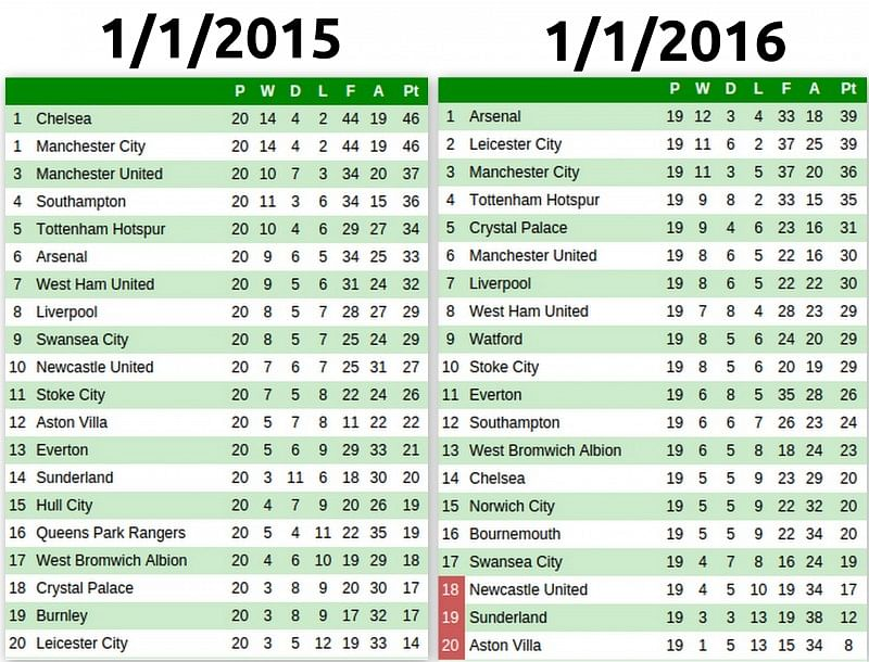 On this day comparing the premier league table from 1 1 for Football league tables 2016