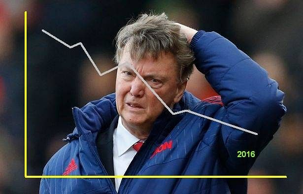 More pressure on Manchester United as their share-price drops alongside their match performance