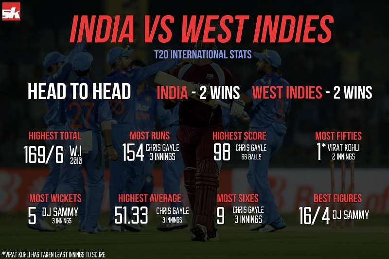 india vs west indies - photo #15