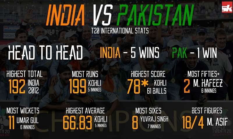 ICC T20 World Cup 2016: India vs Pakistan - In Numbers
