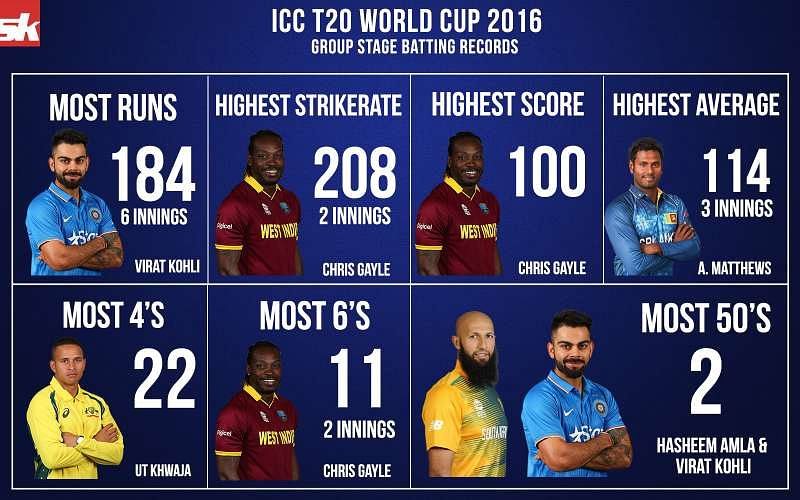 ICC T20 World Cup 2016: Group stage batting records
