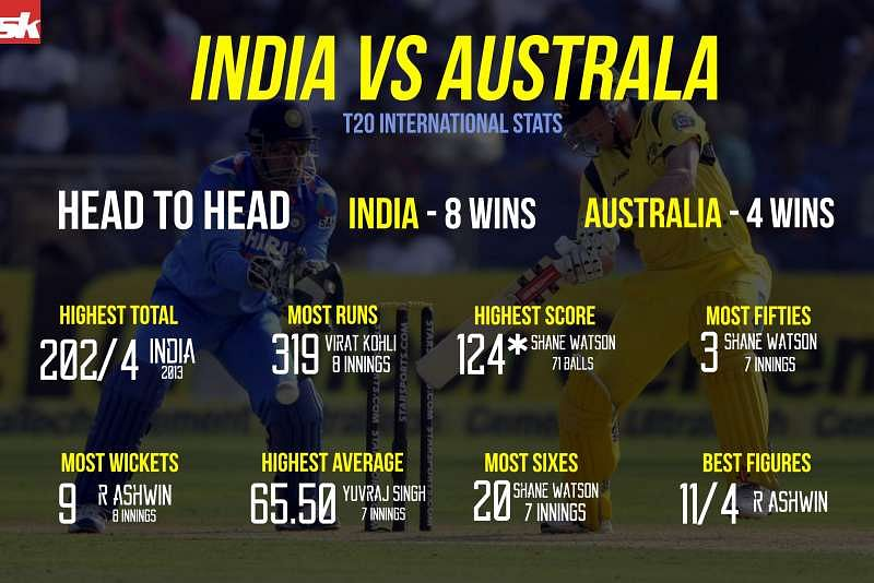 Icc World T20 2016 India Vs Australia Head To Head Stats