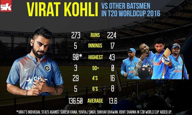 ... : Virat Kohli vs Other Indian batsmen in ICC T20 World Cup 2016