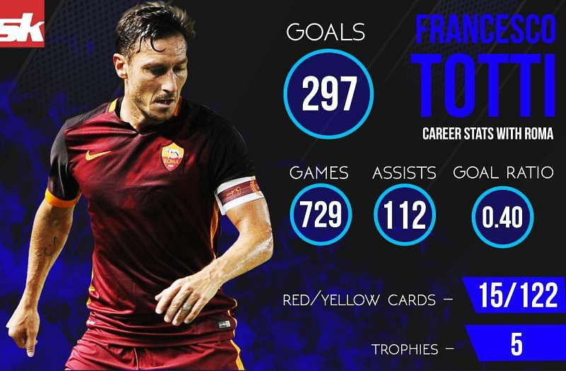 Infographics Francesco Totti Career Stats With Roma